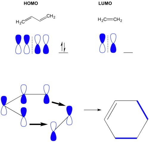 small resolution of however in another example where we have a 2 2 cycloaddition we see the homo and lumo of ethylene do not align thus forbidding the reaction