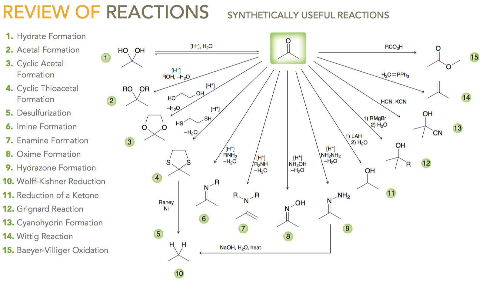 hight resolution of organic chemistry help