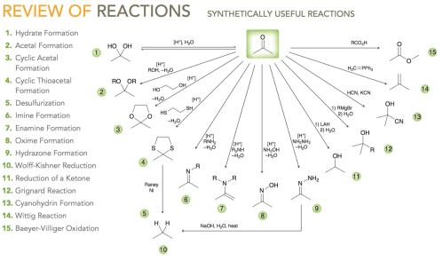 small resolution of organic chemistry help
