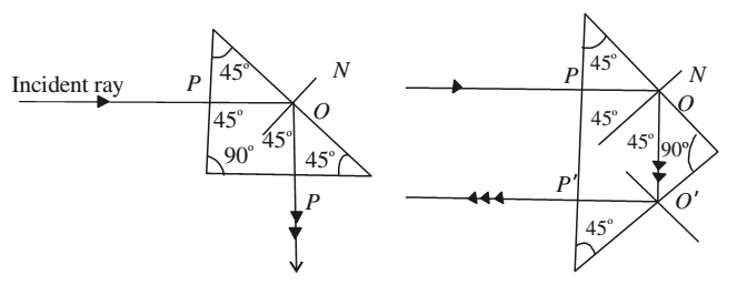 Applications of Refraction and Total Internal Reflection