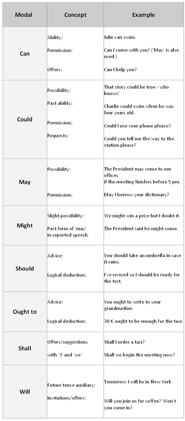 English Grammar: Modal Verbs Types With Examples - StudyPK