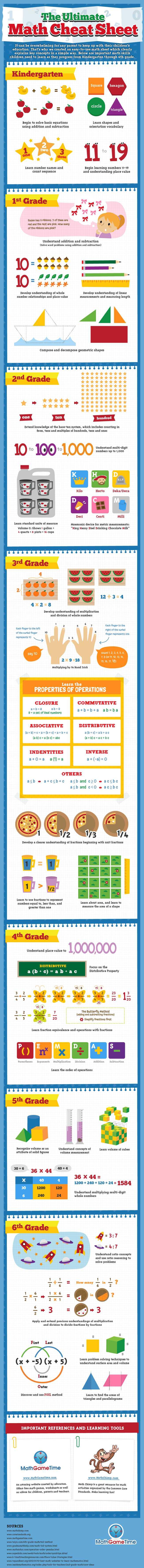 hight resolution of K-5 Elementary Mathematics Resources   StudyPug