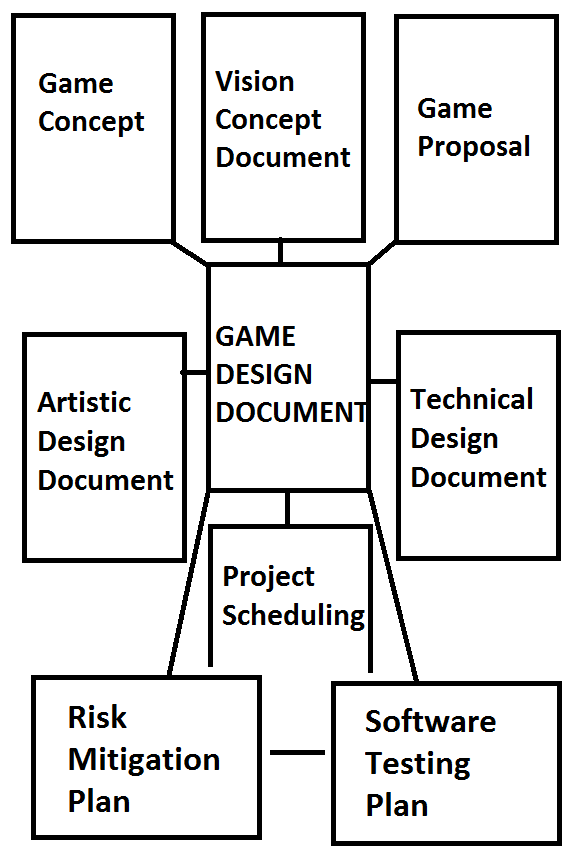 Technical Design Document and Game Design Document