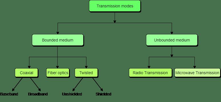 classification of Transmission mediums
