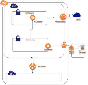 Amazon AWS VPC Introduction and Features  StudyTrails
