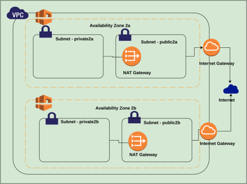 small resolution of aws vpc tutorial part ii subnets