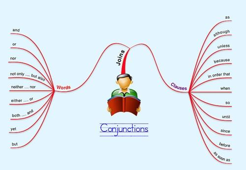 How To Use Conjunctions In English