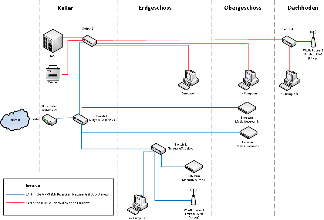 Telekom Entertain mit Multicast IGMPv3 Switch