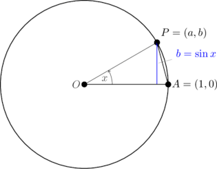 Give a geometric proof that sin x