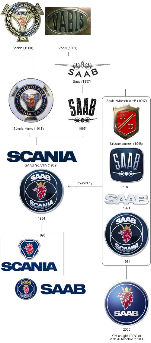 sm-15-car-logo-saab