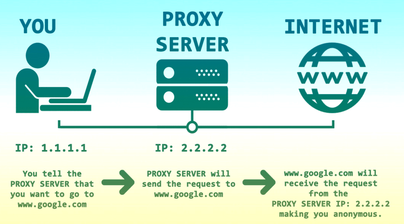 how proxy server work