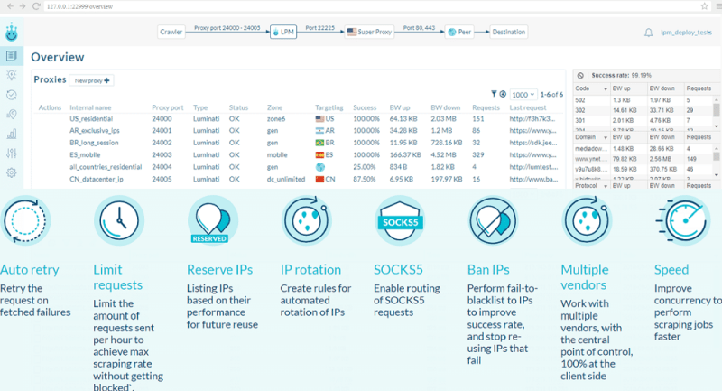 Key features of Luminati Proxy Manager