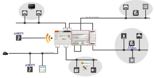 Anwendungsuebersicht Smart Manager