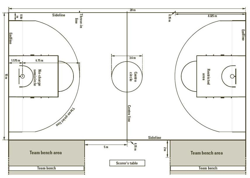 youth basketball court dimensions diagram afc neo wiring sr20det of a st vincent s club