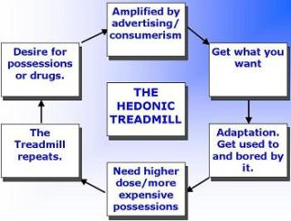 The hedonic treadmill tells us we need more and more to be happy, putting us in a perpetual cycle of dissatisfaction. photo credit: www.psy.gla.ac.uk