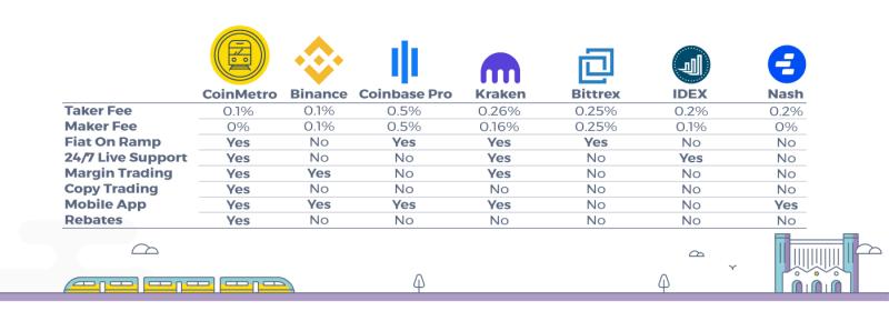 مقارنة مميزات العملات المشفرة، مراجعة و تقييم CoinMetro