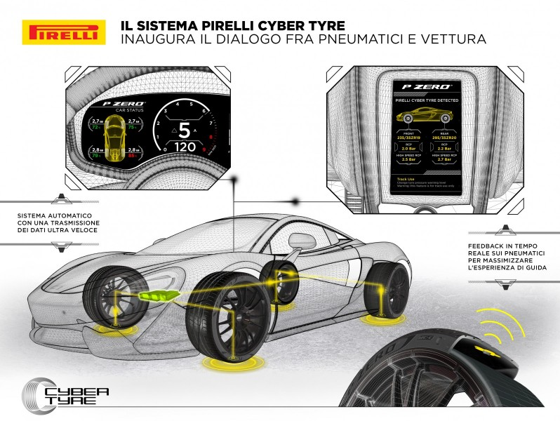 tecnologia pirelli cyber tyre