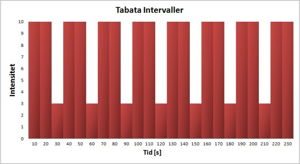 Tabata Intervall