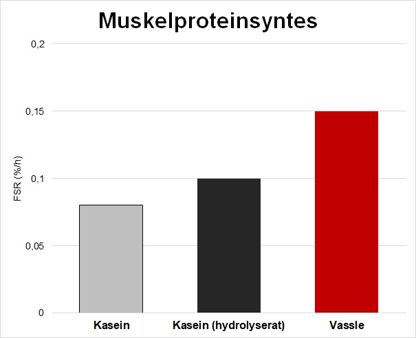 casein vs vassle