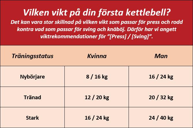 Välj vikt kettlebells
