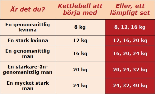 Vilken vikt på kettlebell