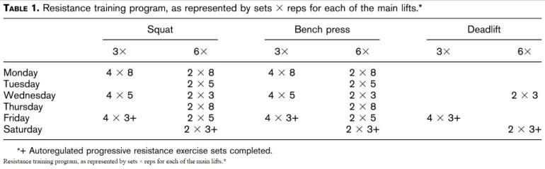 Träningsprogram med olika träningsfrekvens