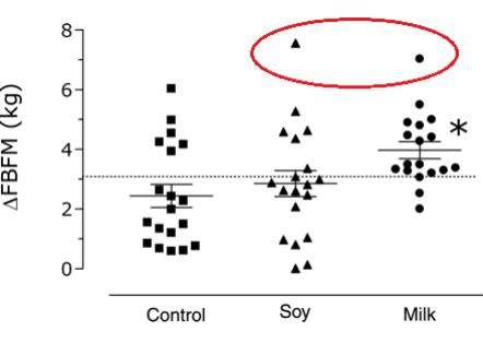 Snabb muskeltillväxt av sojaprotein och mjölk