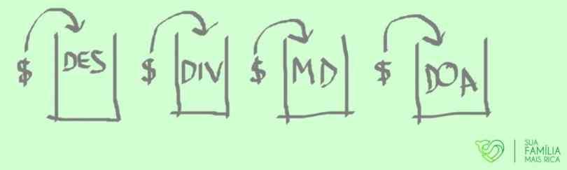 Distribuição de dinheiro em potes como exercício para alfabetização financeira.