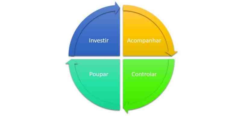 3 Dicas Infalíveis Pra Controlar Suas Finanças Pessoais 3
