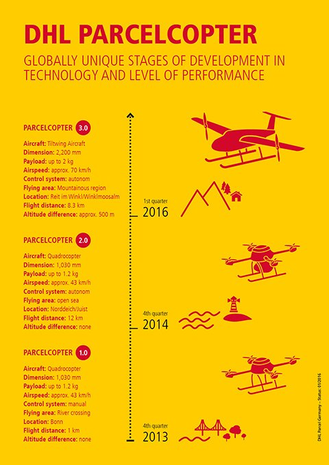 development of parcelcopter