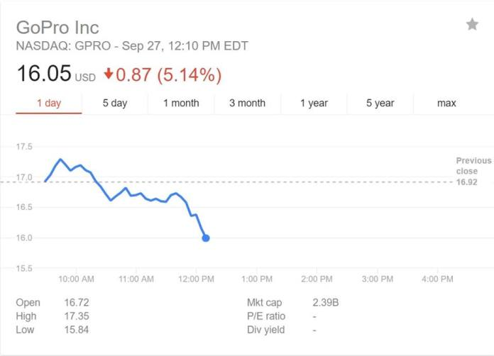 gopro-stock-price