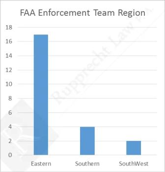 FAA Enforcement Team Regions