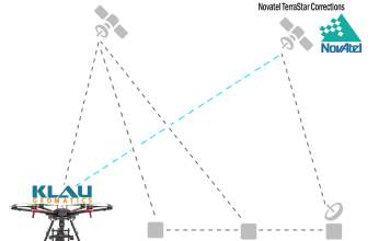 Klau Geomatics releases High Accuracy Real-Time Positioning