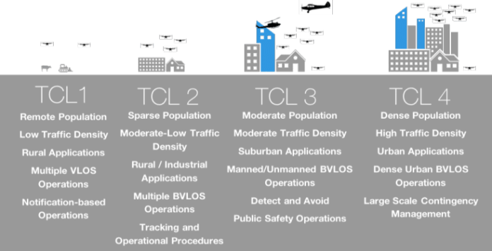 UTM TCL 4 Takeaway - sUAS News - The Business of Drones
