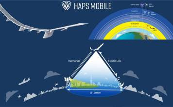 HAPS Mobile Overview