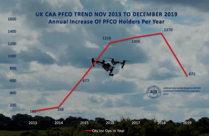 PFCO trend