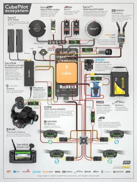 The Dice Ecosystem - sUAS Information 1