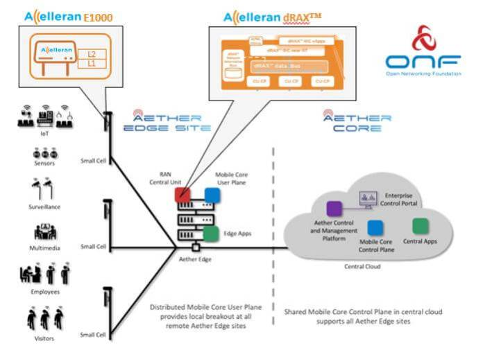 ONF Proclaims Aether™ 5G Linked Edge Cloud Platform Being Used because the Software program Platform for Pronto Undertaking - sUAS Information 1