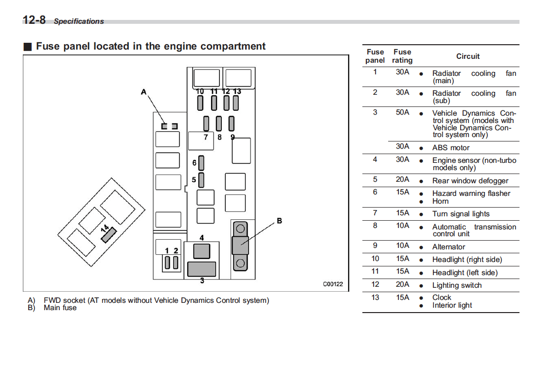 2004 Subaru Forester Fuse Box Diagram FULL HD Quality