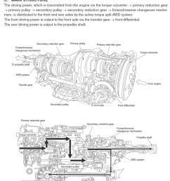 nissan cvt awd diagram wiring diagrams one nissan cvt awd diagram [ 1030 x 1311 Pixel ]