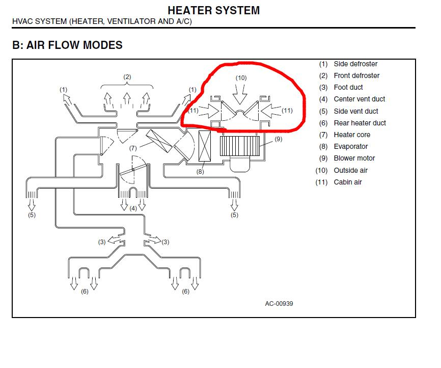 SOLVED: Subaru outback 2005. Air blows through vent and