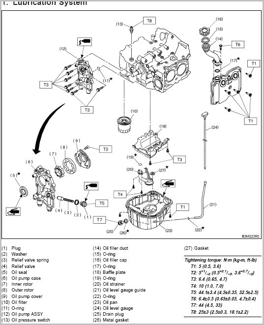 Need help finding oil pump seal info. Did many searches