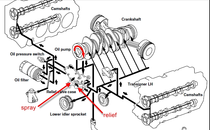 Engine Oil Pressure Valve Diagram. aircraft systems oil