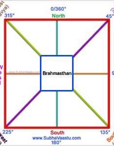 Vastu shastra for directions also subhavaastu rh