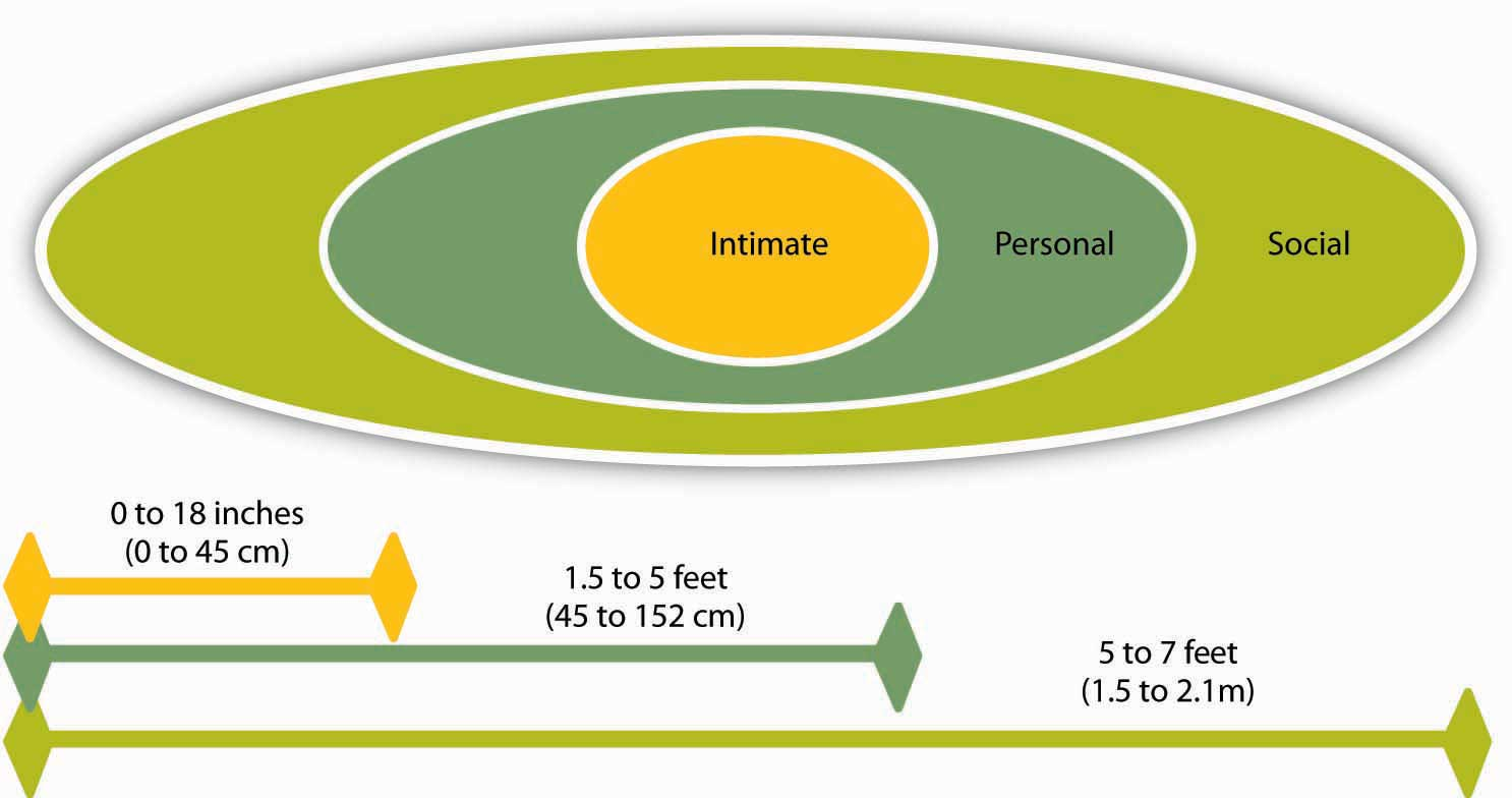 Personal Distance Zones Worksheet