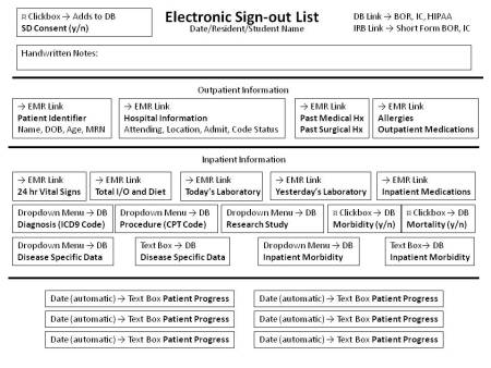 Figure 2: Electronic Sign-out List