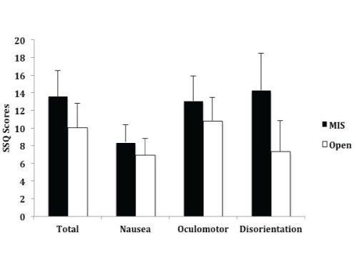 Figure 1. Average total Simulator Sickness Questionnaire (SSQ) scores, SSQ subscores for nausea, oculomotor, and disorientation.   The error bars represent standard error.