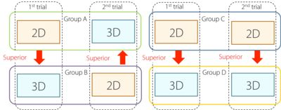 Fig. 3a. Result of comparisons of between two- (2D) and three-dimensional (3D) conditions