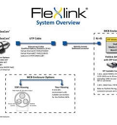 flexlink can use the same spare component inventories such as sonar and other high speed digital systems to minimize logistical costs of hd video  [ 1200 x 927 Pixel ]
