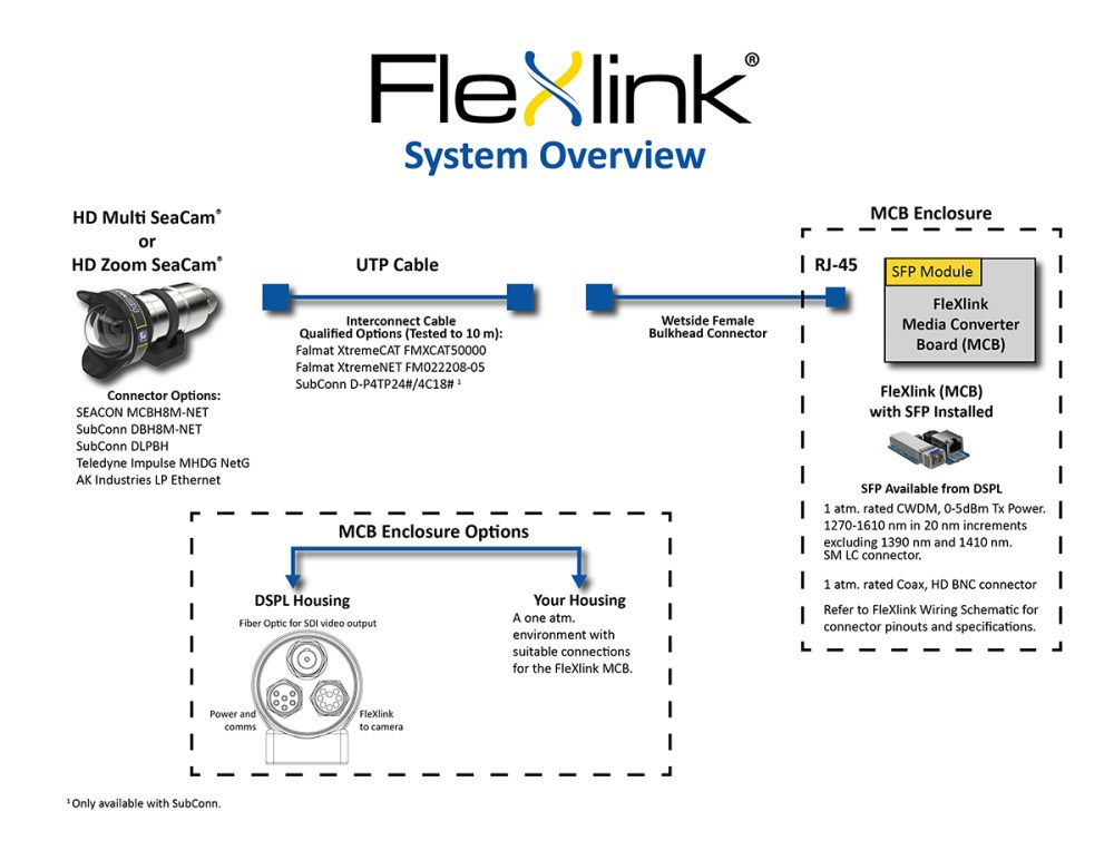 medium resolution of flexlink can use the same spare component inventories such as sonar and other high speed digital systems to minimize logistical costs of hd video
